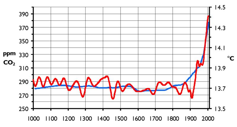 variazione temperatura globale
