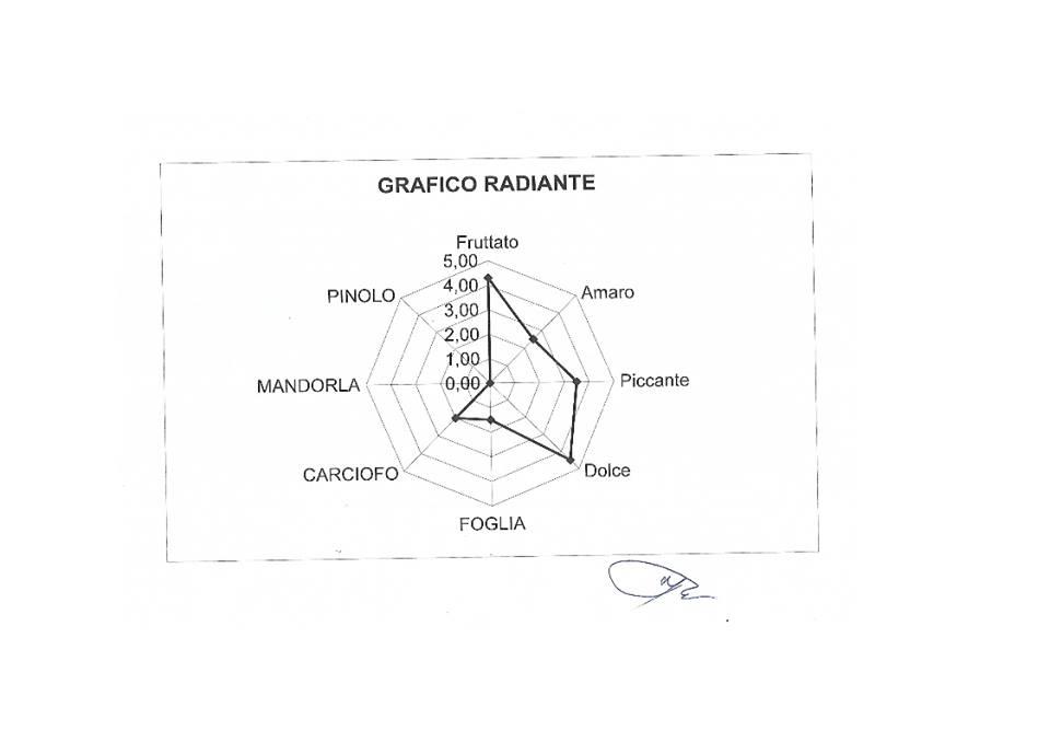 grafico radiante dell'olio